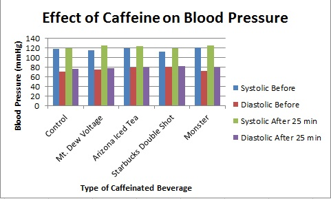 effect of caffeine on the heart When it reaches your brain, the most noticeable effect is alertness but if you have irregular heart rhythms, caffeine may make your heart work harder.